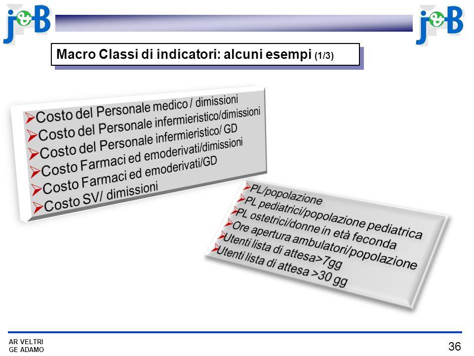 36 AR VELTRI GE ADAMO Macro Classi di indicatori: alcuni esempi (1/3)