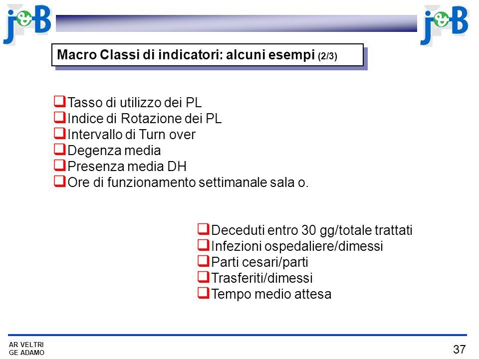 37 AR VELTRI GE ADAMO Macro Classi di indicatori: alcuni esempi (2/3) Tasso di utilizzo dei PL Indice di Rotazione dei PL Intervallo di Turn over Dege