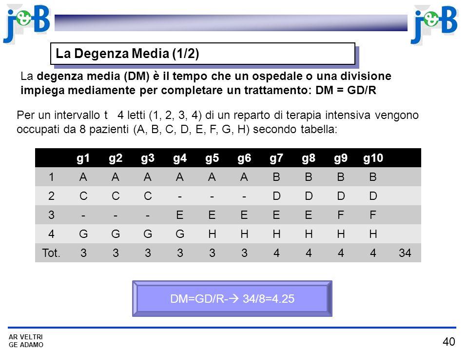 40 AR VELTRI GE ADAMO La degenza media (DM) è il tempo che un ospedale o una divisione impiega mediamente per completare un trattamento: DM = GD/R Per un intervallo t 4 letti (1, 2, 3, 4) di un reparto di terapia intensiva vengono occupati da 8 pazienti (A, B, C, D, E, F, G, H) secondo tabella: g1g2g3g4g5g6g7g8g9g10 1AAAAAABBBB 2CCC---DDDD 3---EEEEEFF 4GGGGHHHHHH Tot.333333444434 DM=GD/R- 34/8=4.25 La Degenza Media (1/2)