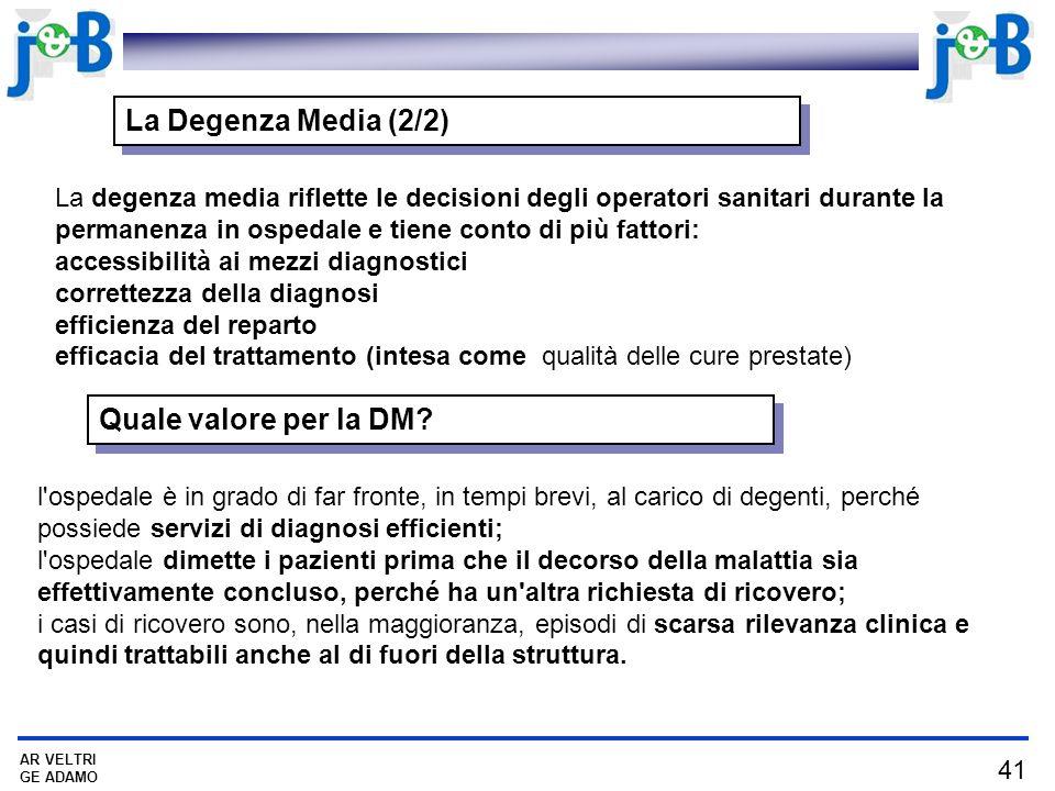 41 AR VELTRI GE ADAMO La Degenza Media (2/2) La degenza media riflette le decisioni degli operatori sanitari durante la permanenza in ospedale e tiene conto di più fattori: accessibilità ai mezzi diagnostici correttezza della diagnosi efficienza del reparto efficacia del trattamento (intesa come qualità delle cure prestate) Quale valore per la DM.