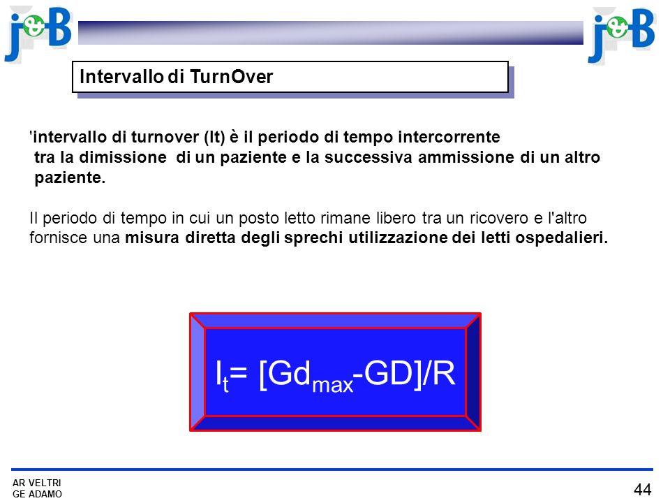 44 AR VELTRI GE ADAMO Intervallo di TurnOver intervallo di turnover (It) è il periodo di tempo intercorrente tra la dimissione di un paziente e la successiva ammissione di un altro paziente.