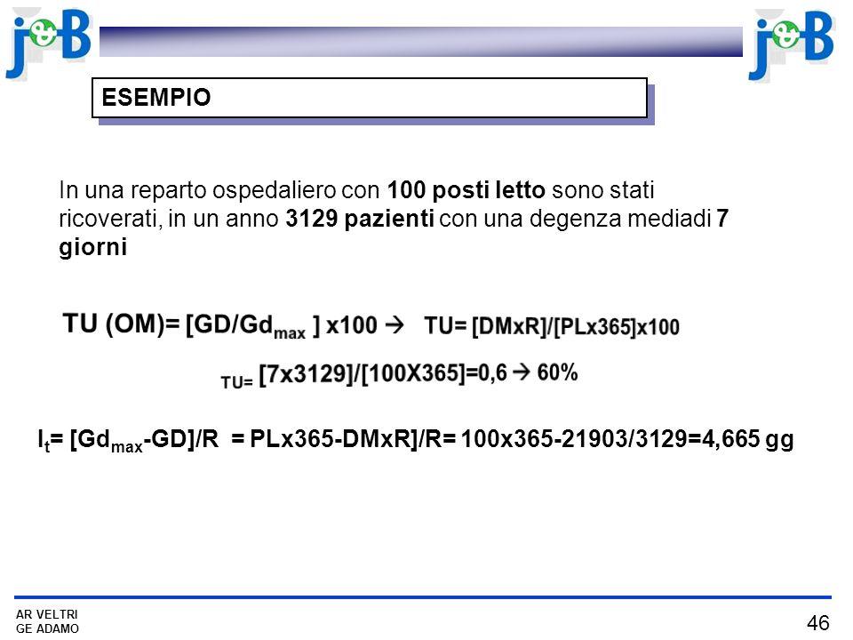46 AR VELTRI GE ADAMO ESEMPIO In una reparto ospedaliero con 100 posti letto sono stati ricoverati, in un anno 3129 pazienti con una degenza mediadi 7 giorni I t = [Gd max -GD]/R = PLx365-DMxR]/R= 100x365-21903/3129=4,665 gg