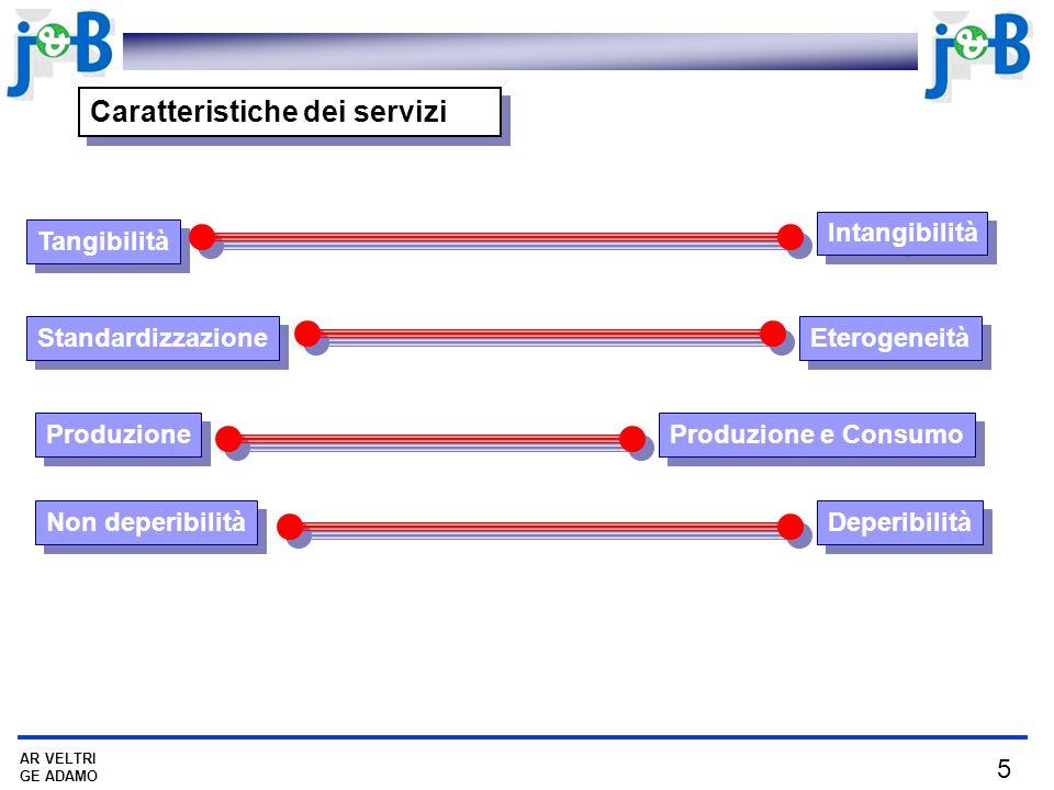 5 AR VELTRI GE ADAMO Caratteristiche dei servizi Tangibilità Intangibilità Standardizzazione Produzione Non deperibilità Produzione e Consumo Eterogen
