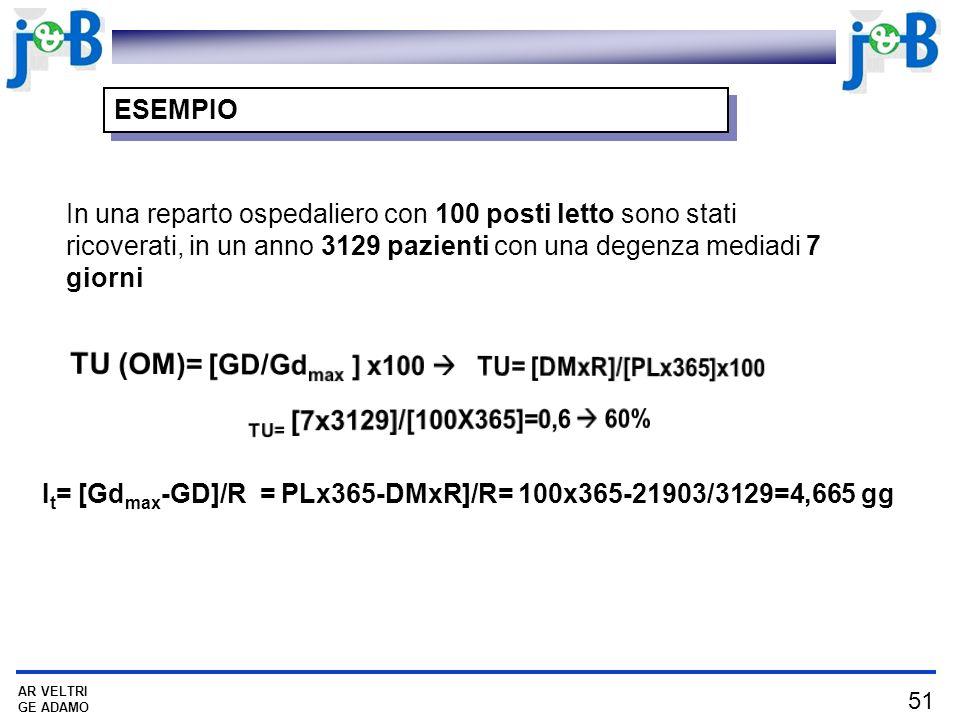 51 AR VELTRI GE ADAMO ESEMPIO In una reparto ospedaliero con 100 posti letto sono stati ricoverati, in un anno 3129 pazienti con una degenza mediadi 7 giorni I t = [Gd max -GD]/R = PLx365-DMxR]/R= 100x365-21903/3129=4,665 gg