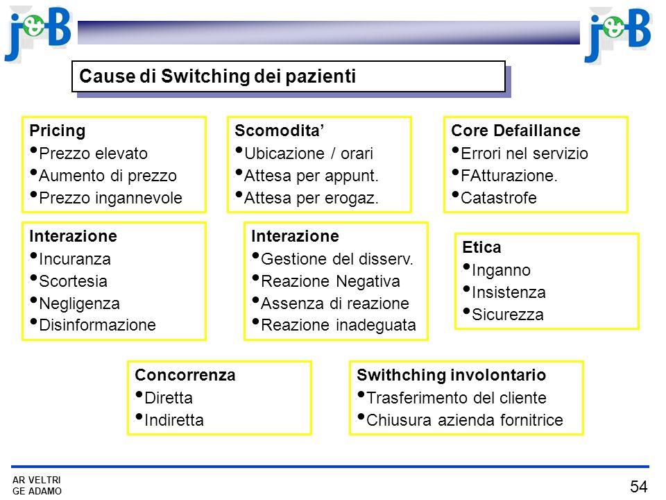 54 AR VELTRI GE ADAMO Cause di Switching dei pazienti Pricing Prezzo elevato Aumento di prezzo Prezzo ingannevole Scomodita Ubicazione / orari Attesa per appunt.