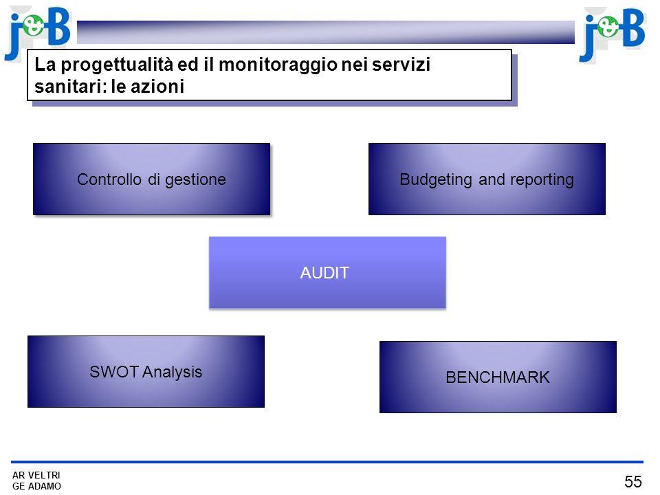 55 AR VELTRI GE ADAMO Controllo di gestione Budgeting and reporting SWOT Analysis BENCHMARK La progettualità ed il monitoraggio nei servizi sanitari: le azioni AUDIT