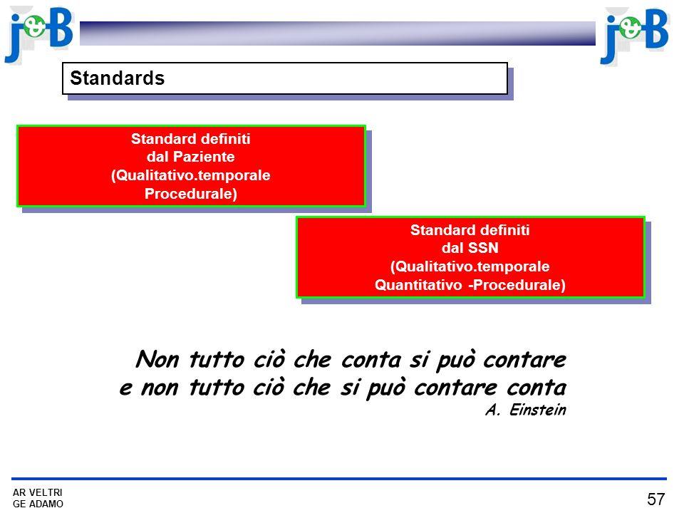 57 AR VELTRI GE ADAMO Standards Standard definiti dal Paziente (Qualitativo.temporale Procedurale) Standard definiti dal Paziente (Qualitativo.temporale Procedurale) Non tutto ciò che conta si può contare e non tutto ciò che si può contare conta A.