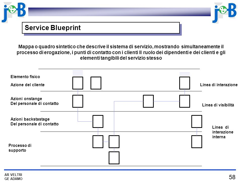 58 AR VELTRI GE ADAMO Service Blueprint Mappa o quadro sintetico che descrive il sistema di servizio, mostrando simultaneamente il processo di erogazi