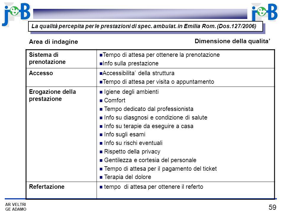 59 AR VELTRI GE ADAMO La qualità percepita per le prestazioni di spec. ambulat. in Emilia Rom. (Dos.127/2006) Sistema di prenotazione Tempo di attesa