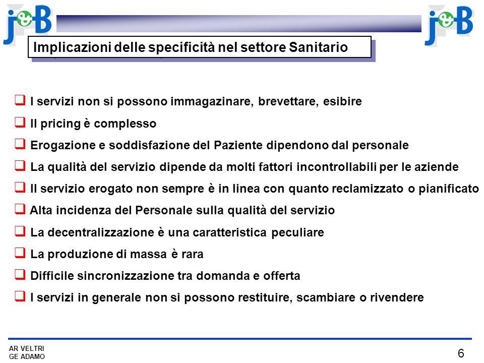 6 AR VELTRI GE ADAMO Implicazioni delle specificità nel settore Sanitario I servizi non si possono immagazinare, brevettare, esibire Il pricing è comp