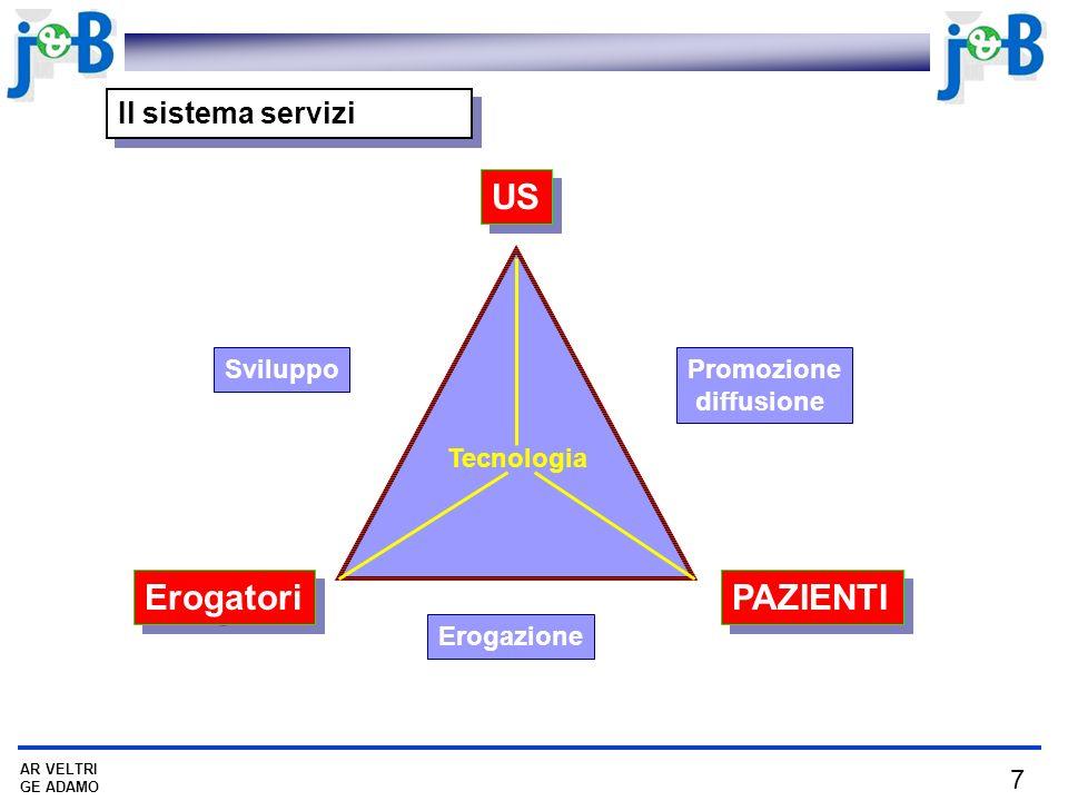 7 AR VELTRI GE ADAMO Il sistema servizi US Erogatori PAZIENTI SviluppoPromozione diffusione Erogazione Tecnologia