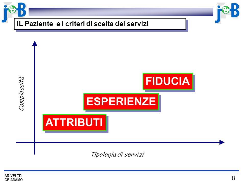 8 AR VELTRI GE ADAMO ATTRIBUTI ESPERIENZE FIDUCIA Tipologia di servizi Complessità IL Paziente e i criteri di scelta dei servizi