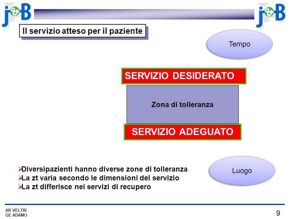 9 AR VELTRI GE ADAMO Il servizio atteso per il paziente SERVIZIO DESIDERATO SERVIZIO ADEGUATO Zona di tolleranza Diversipazienti hanno diverse zone di tolleranza La zt varia secondo le dimensioni del servizio La zt differisce nei servizi di recupero Tempo Luogo