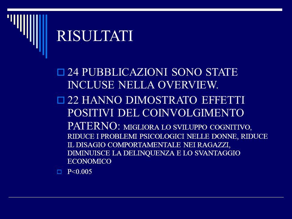 RISULTATI 24 PUBBLICAZIONI SONO STATE INCLUSE NELLA OVERVIEW. 22 HANNO DIMOSTRATO EFFETTI POSITIVI DEL COINVOLGIMENTO PATERNO: MIGLIORA LO SVILUPPO CO