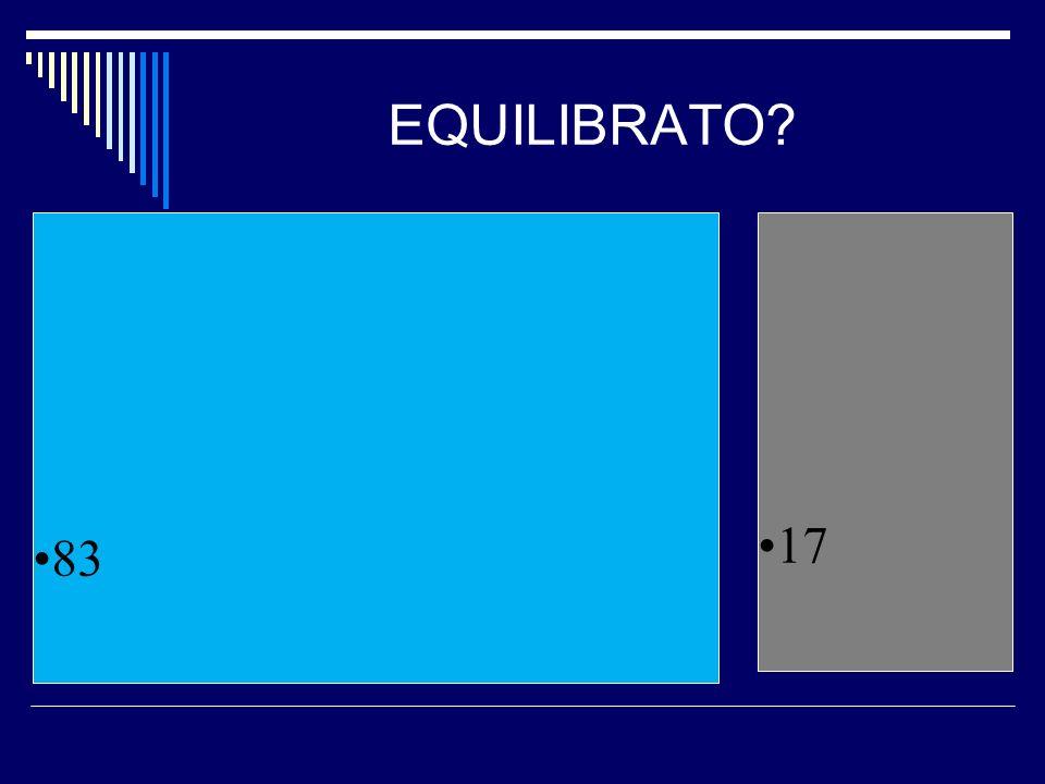 EQUILIBRATO? 83 17