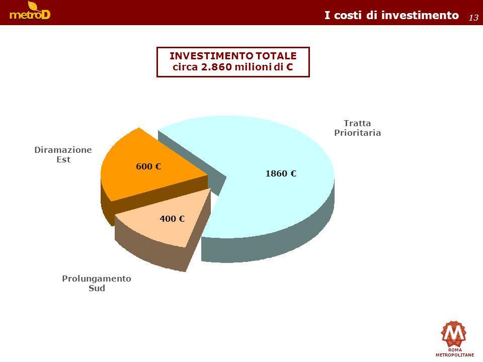 ROMA METROPOLITANE 13 INVESTIMENTO TOTALE circa 2.860 milioni di I costi di investimento Diramazione Est Tratta Prioritaria Prolungamento Sud 600 400