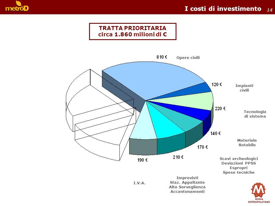 ROMA METROPOLITANE 14 TRATTA PRIORITARIA circa 1.860 milioni di I costi di investimento Opere civili Imprevisti Staz. Appaltante Alta Sorveglianza Acc