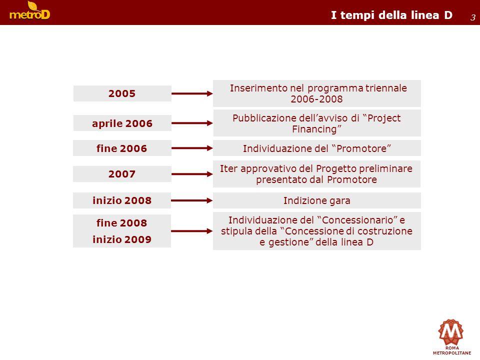 ROMA METROPOLITANE 3 I tempi della linea D Individuazione del Promotore inizio 2008Indizione gara fine 2006 Iter approvativo del Progetto preliminare