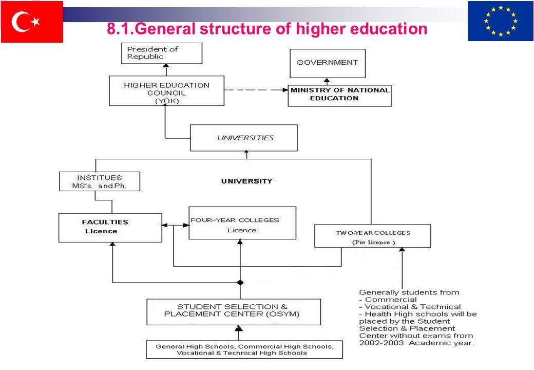 Ci sono in totale 75 università comprese quelle private. A differenza dei livelli educativi inferiori, gli studenti devono pagare una tassa di circa 1