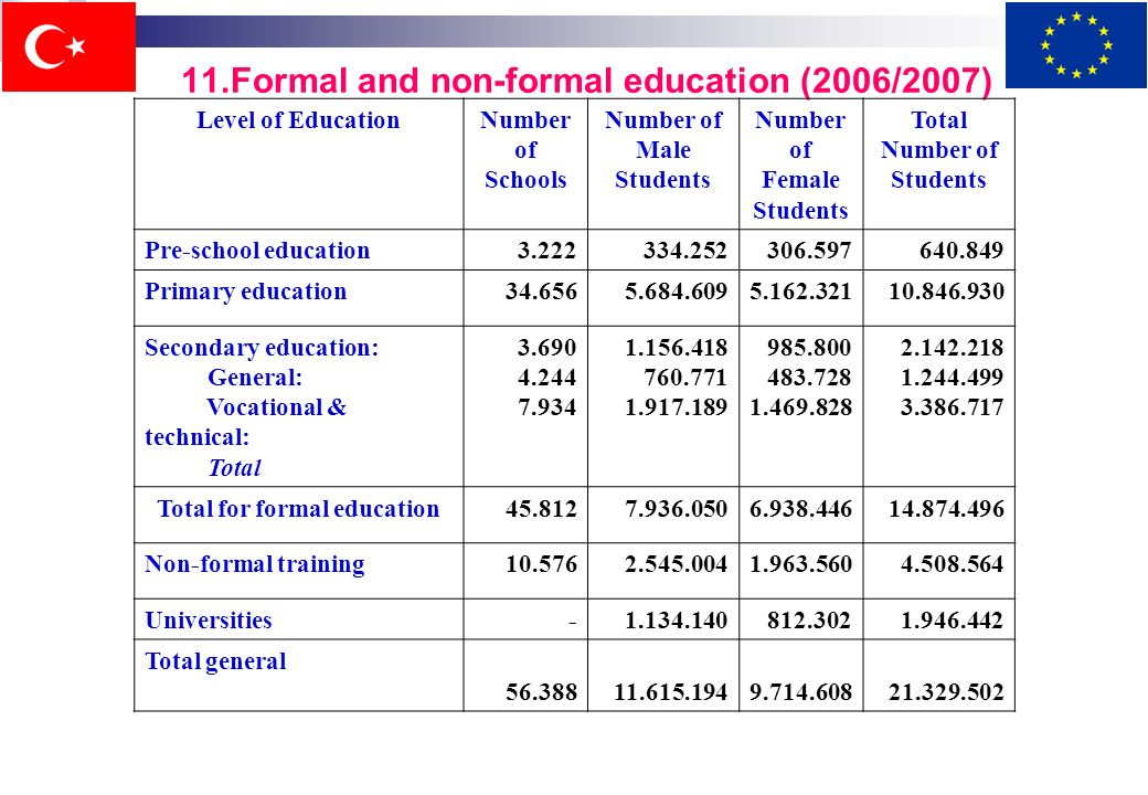 10.1.Istituzioni educative informali Public training centers Centri di apprendistato Scuole pratiche di arte per ragazze Istituti di maturazione Istit