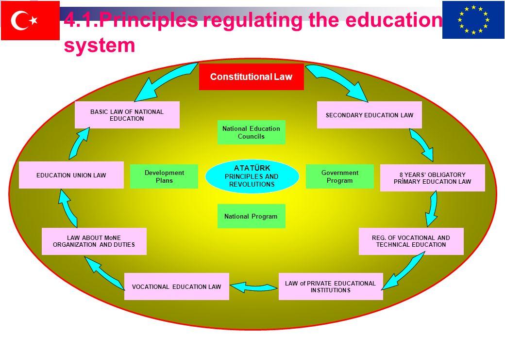 4. Principi che regolano il sistema educativo Il sistema educativo turco è organizzato sulle basi di: - Costituzione della Repubblica Turca - Leggi ch
