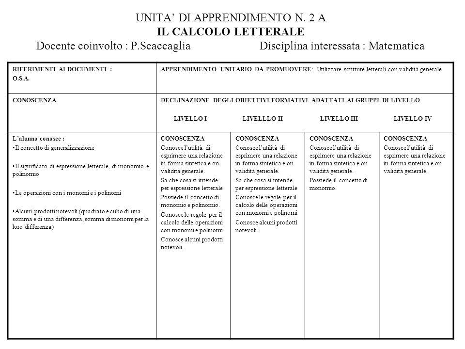 UNITA DI APPRENDIMENTO N. 2 A IL CALCOLO LETTERALE Docente coinvolto : P.Scaccaglia Disciplina interessata : Matematica RIFERIMENTI AI DOCUMENTI : O.S