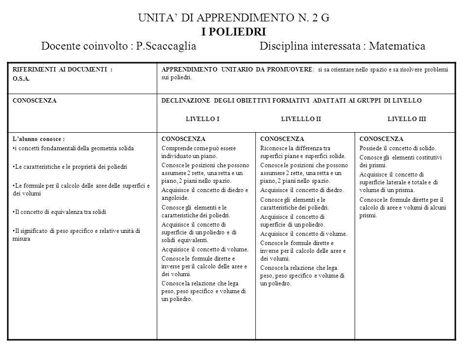 UNITA DI APPRENDIMENTO N. 2 G I POLIEDRI Docente coinvolto : P.Scaccaglia Disciplina interessata : Matematica RIFERIMENTI AI DOCUMENTI : O.S.A. APPREN