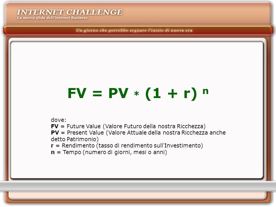 dove: FV = Future Value (Valore Futuro della nostra Ricchezza) PV = Present Value (Valore Attuale della nostra Ricchezza anche detto Patrimonio) r = Rendimento (tasso di rendimento sull Investimento) n = Tempo (numero di giorni, mesi o anni) FV = PV * (1 + r) n