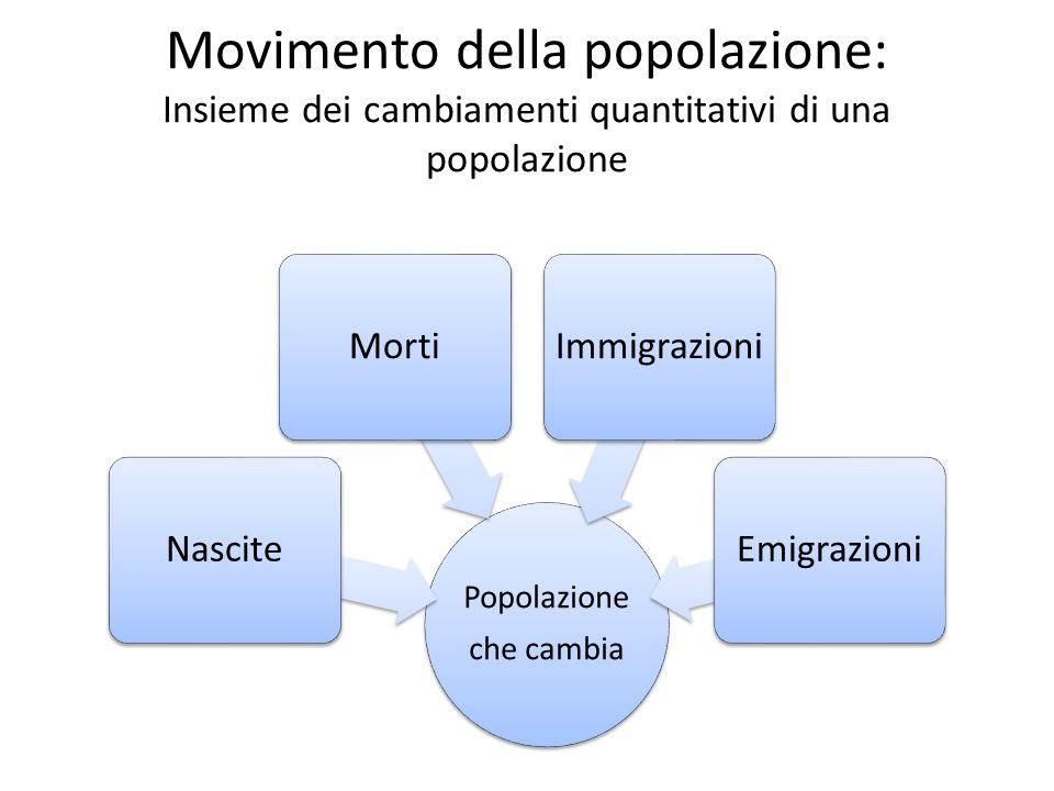 Nascite e morti - Saldo naturale Nascite e morti costituiscono un movimento naturale della popolazione.