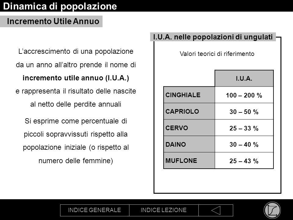INDICE GENERALEINDICE LEZIONE Valori teorici di riferimento Dinamica di popolazione Laccrescimento di una popolazione da un anno allaltro prende il no