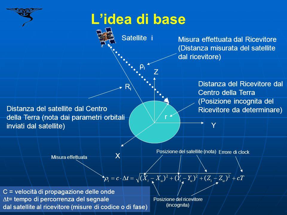 X Z Y ρiρi r RiRi Satellite i Misura effettuata dal Ricevitore (Distanza misurata del satellite dal ricevitore) Distanza del satellite dal Centro dell