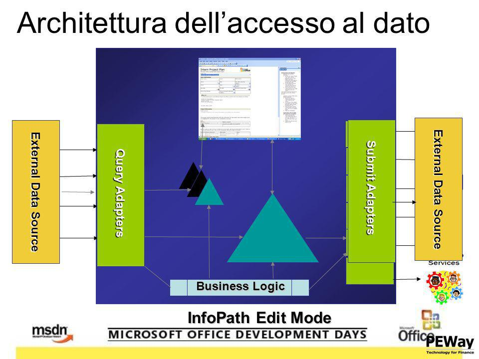 Architettura dellaccesso al dato Business Logic InfoPath Edit Mode External Data Source Query Adapters External Data Source Submit Adapters