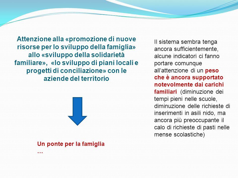 Attenzione alla «promozione di nuove risorse per lo sviluppo della famiglia» allo «sviluppo della solidarietà familiare», «lo sviluppo di piani locali