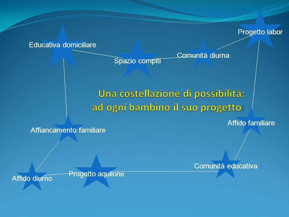 Affiancamento familiare Comunità diurna Comunità educativa Progetto aquilone Affido familiare Educativa domiciliare Spazio compiti Affido diurno Proge