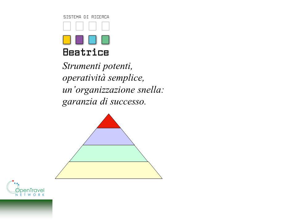 Strumenti potenti, operatività semplice, unorganizzazione snella: garanzia di successo.