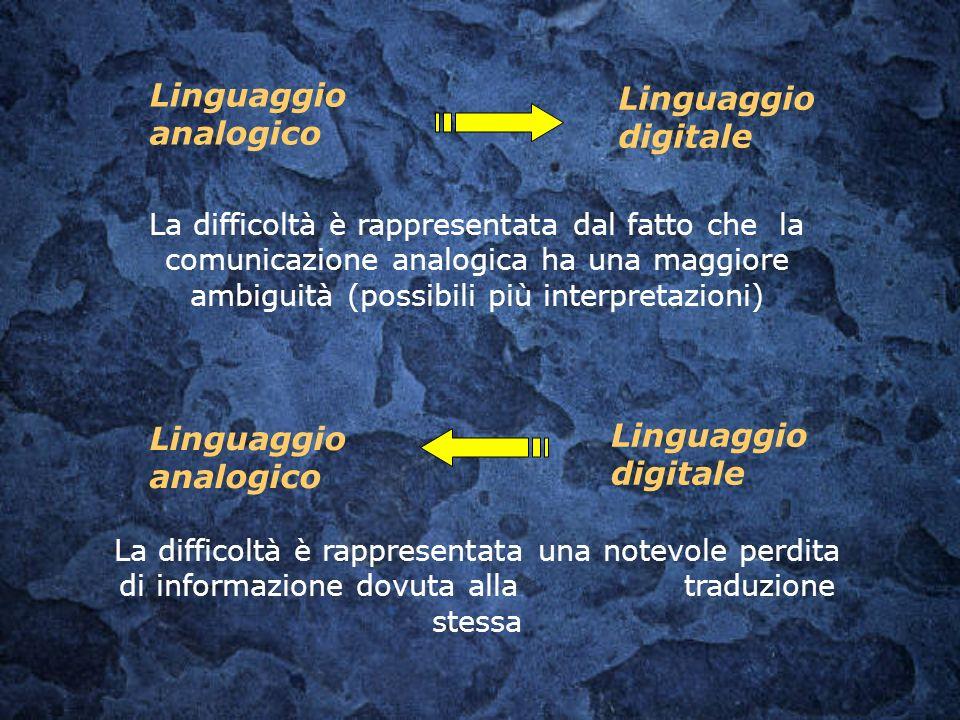 Linguaggio digitale La difficoltà è rappresentata dal fatto che la comunicazione analogica ha una maggiore ambiguità (possibili più interpretazioni) L