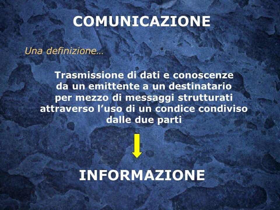 COMUNICAZIONE Una definizione… Trasmissione di dati e conoscenze da un emittente a un destinatario per mezzo di messaggi strutturati attraverso luso d