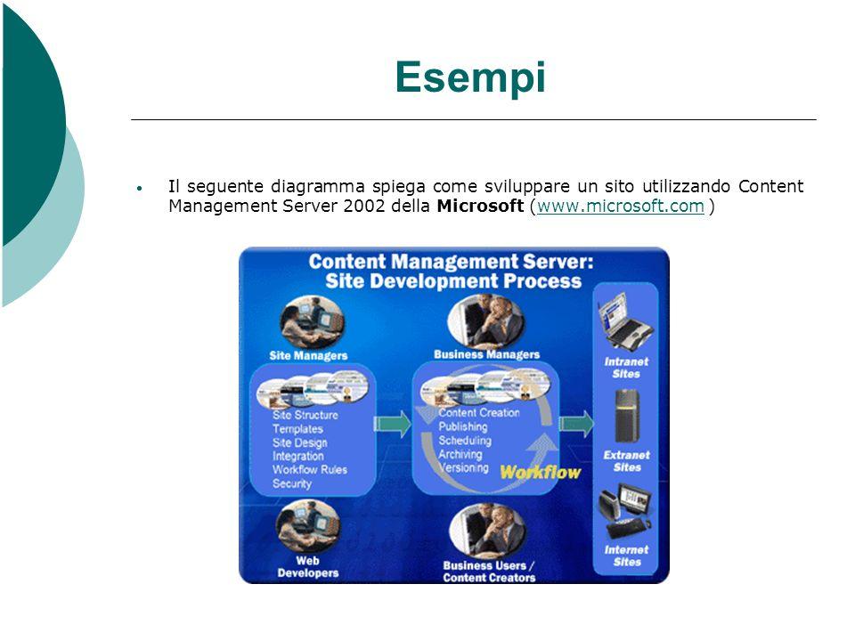 Esempi Il seguente diagramma spiega come sviluppare un sito utilizzando Content Management Server 2002 della Microsoft (www.microsoft.com )www.microso