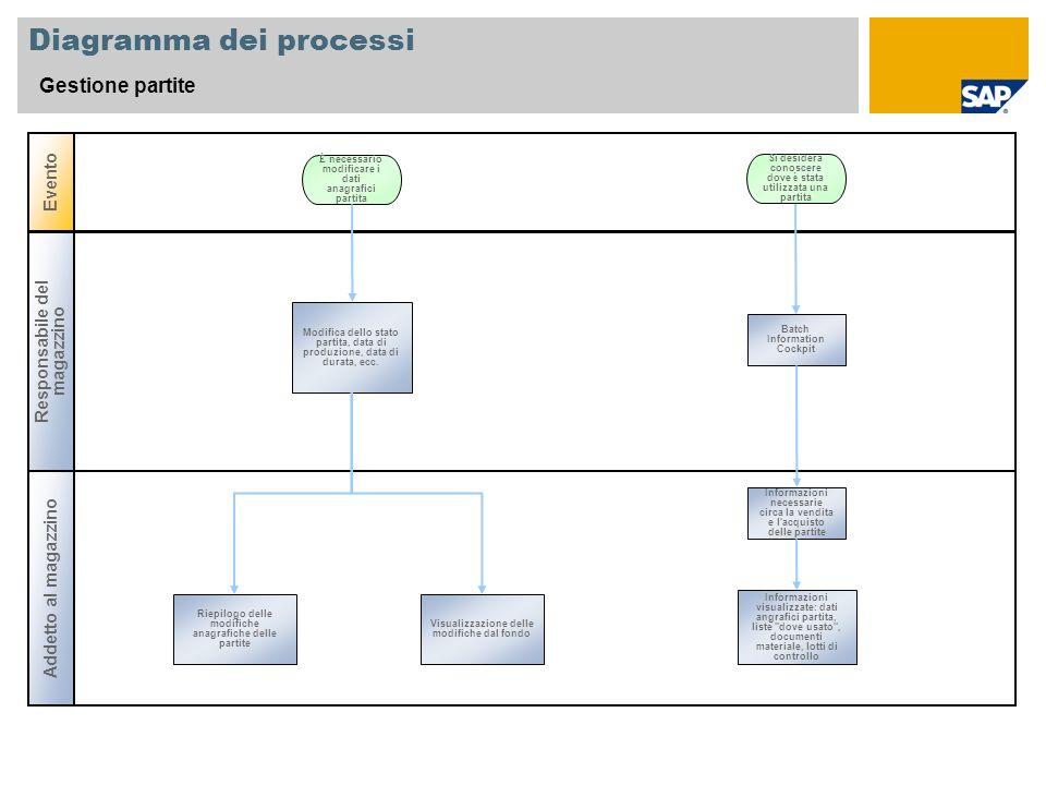 Diagramma dei processi Gestione partite Addetto al magazzino Evento Modifica dello stato partita, data di produzione, data di durata, ecc. È necessari