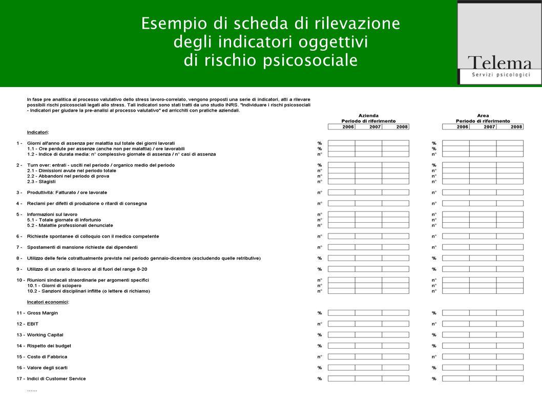 R. G. Zuffo, M. Barattucci Valutazione Rischio Stress-lavoro correlato Esempio di scheda di rilevazione degli indicatori oggettivi di rischio psicosoc
