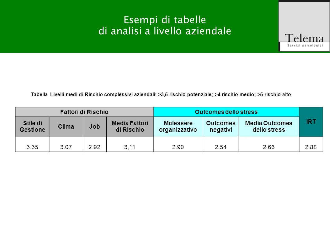 R. G. Zuffo, M. Barattucci Valutazione Rischio Stress-lavoro correlato Esempi di tabelle di analisi a livello aziendale Tabella Livelli medi di Rischi