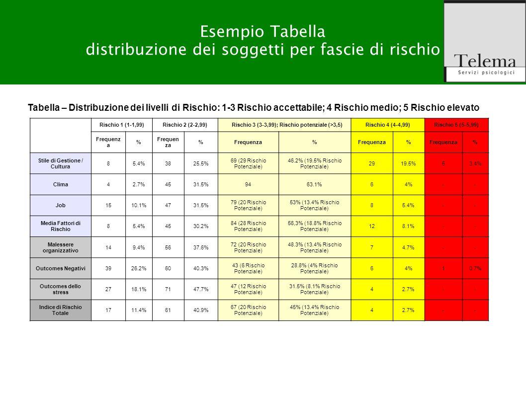 R. G. Zuffo, M. Barattucci Valutazione Rischio Stress-lavoro correlato Esempio Tabella distribuzione dei soggetti per fascie di rischio Rischio 1 (1-1