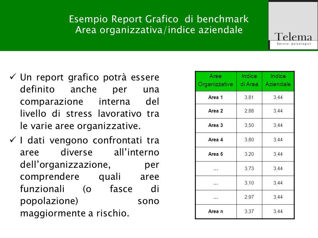 R. G. Zuffo, M. Barattucci Valutazione Rischio Stress-lavoro correlato Output del prodotto Esempio Report Grafico di benchmark Area organizzativa/indi