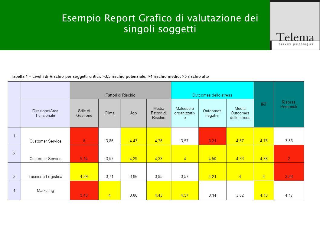 R. G. Zuffo, M. Barattucci Valutazione Rischio Stress-lavoro correlato Output del prodotto Esempio Report Grafico di valutazione dei singoli soggetti
