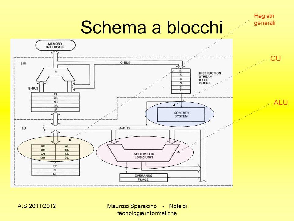 A.S.2011/2012Maurizio Sparacino - Note di tecnologie informatiche Schema a blocchi Registri generali CU ALU