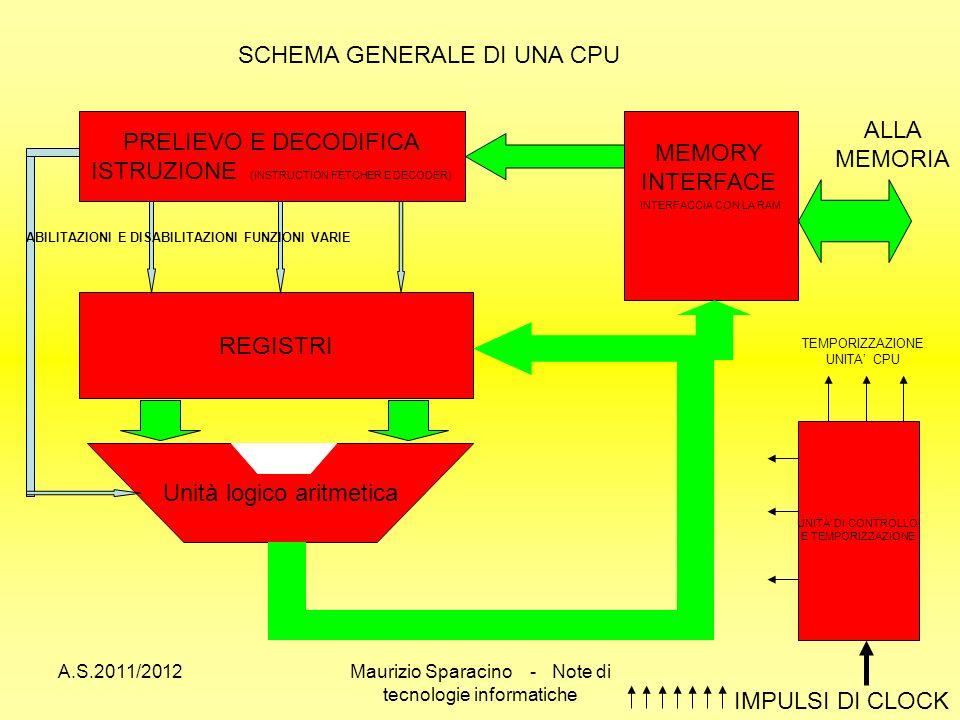 A.S.2011/2012Maurizio Sparacino - Note di tecnologie informatiche SCHEMA GENERALE DI UNA CPU Unità logico aritmetica REGISTRI INTERFACCIA CON LA RAM MEMORY INTERFACE PRELIEVO E DECODIFICA ISTRUZIONE (INSTRUCTION FETCHER E DECODER) ALLA MEMORIA UNITA DI CONTROLLO E TEMPORIZZAZIONE IMPULSI DI CLOCK TEMPORIZZAZIONE UNITA CPU ABILITAZIONI E DISABILITAZIONI FUNZIONI VARIE