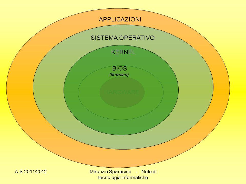 A.S.2011/2012Maurizio Sparacino - Note di tecnologie informatiche HARDWARE BIOS (firmware) KERNEL SISTEMA OPERATIVO APPLICAZIONI