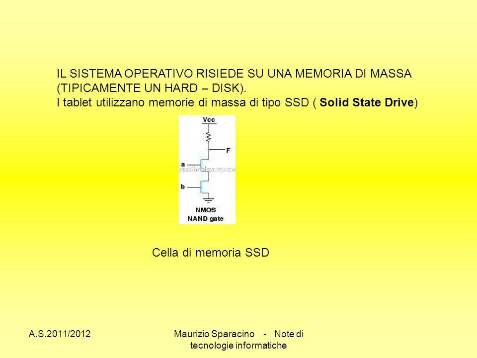 A.S.2011/2012Maurizio Sparacino - Note di tecnologie informatiche IL SISTEMA OPERATIVO RISIEDE SU UNA MEMORIA DI MASSA (TIPICAMENTE UN HARD – DISK).