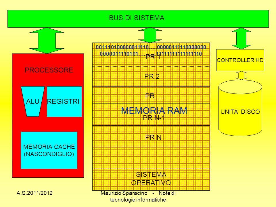 A.S.2011/2012Maurizio Sparacino - Note di tecnologie informatiche UNITA DISCO CONTROLLER HD SISTEMA OPERATIVO PR 1 PR 2 PR N 001110100000011110…..00000111110000000 0000011110101……….11111111111111110 BUS DI SISTEMA MEMORIA RAM PROCESSORE ALU REGISTRI MEMORIA CACHE (NASCONDIGLIO) PR N-1 PR…..