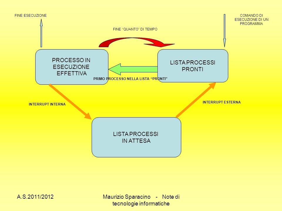 A.S.2011/2012Maurizio Sparacino - Note di tecnologie informatiche PROCESSO IN ESECUZIONE EFFETTIVA LISTA PROCESSI PRONTI LISTA PROCESSI IN ATTESA COMANDO DI ESECUZIONE DI UN PROGRAMMA FINE ESECUZIONE FINE QUANTO DI TEMPO PRIMO PROCESSO NELLA LISTA PRONTI INTERRUPT INTERNA INTERRUPT ESTERNA